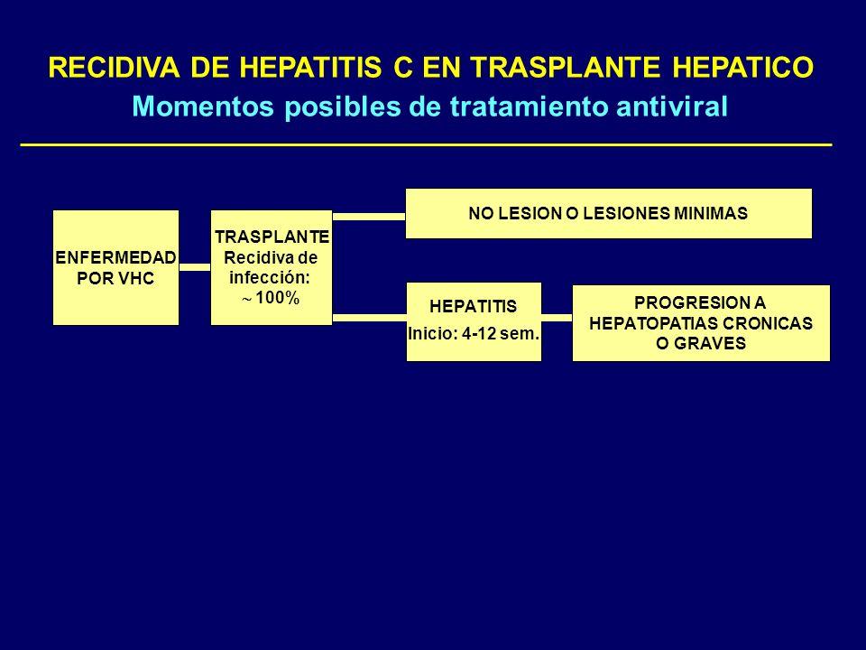 HEPATITIS Inicio: 4-12 sem. NO LESION O LESIONES MINIMAS ENFERMEDAD POR VHC PROGRESION A HEPATOPATIAS CRONICAS O GRAVES TRASPLANTE Recidiva de infecci