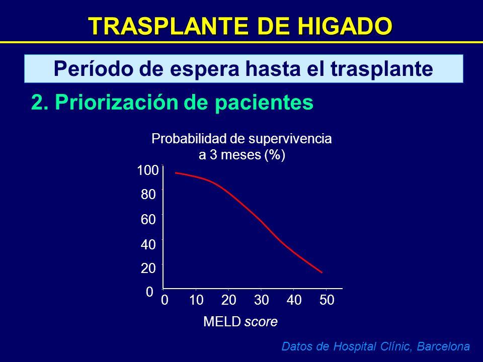 TRASPLANTE DE HIGADO MELD score 50403020100 100 80 60 40 20 0 Probabilidad de supervivencia a 3 meses (%) Datos de Hospital Clínic, Barcelona Período