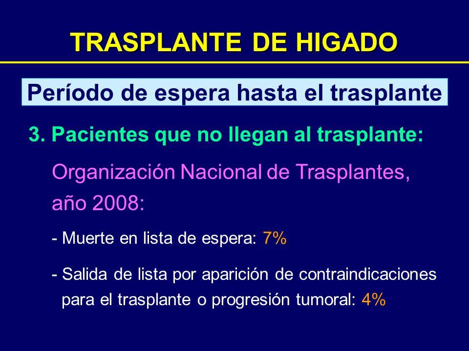 TRASPLANTE DE HIGADO Período de espera hasta el trasplante 3. Pacientes que no llegan al trasplante: Organización Nacional de Trasplantes, año 2008: -