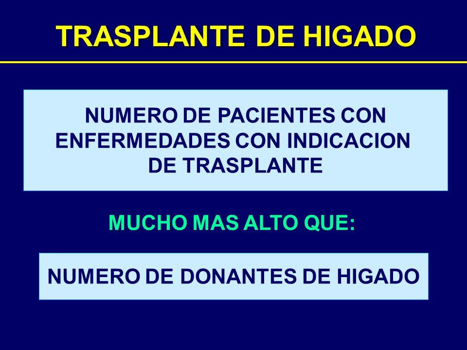 TRASPLANTE DE HIGADO MUCHO MAS ALTO QUE: NUMERO DE PACIENTES CON ENFERMEDADES CON INDICACION DE TRASPLANTE NUMERO DE DONANTES DE HIGADO