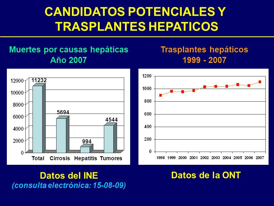 Muertes por causas hepáticas Año 2007 Total Cirrosis Hepatitis Tumores 11232 5694 994 4544 Datos del INE (consulta electrónica: 15-08-09) Trasplantes
