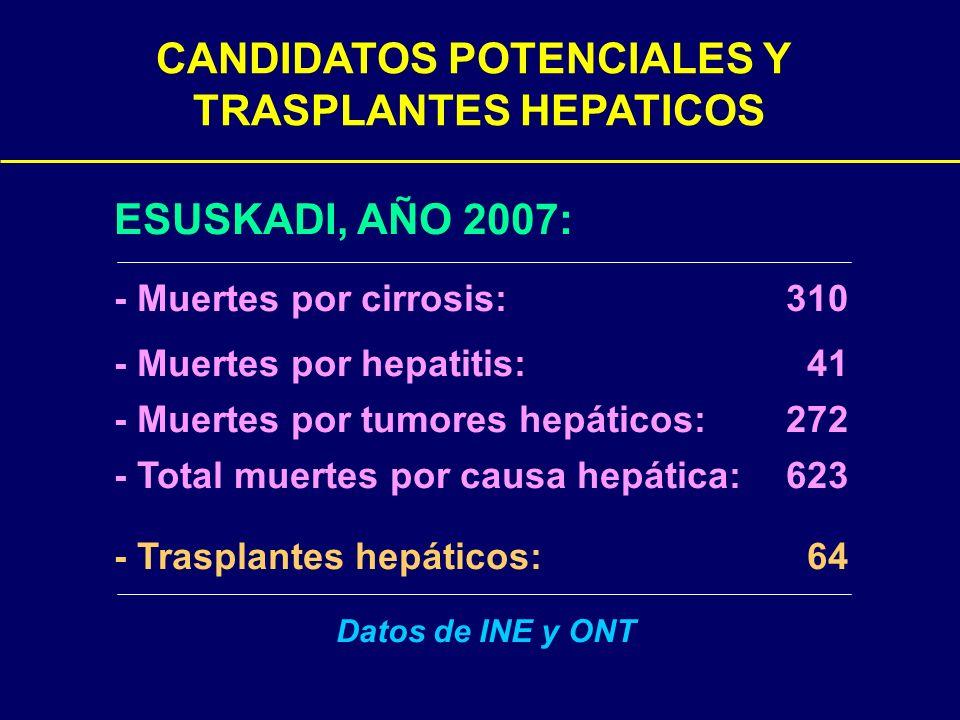 CANDIDATOS POTENCIALES Y TRASPLANTES HEPATICOS ESUSKADI, AÑO 2007: - Muertes por cirrosis: 310 - Muertes por hepatitis: 41 - Muertes por tumores hepát