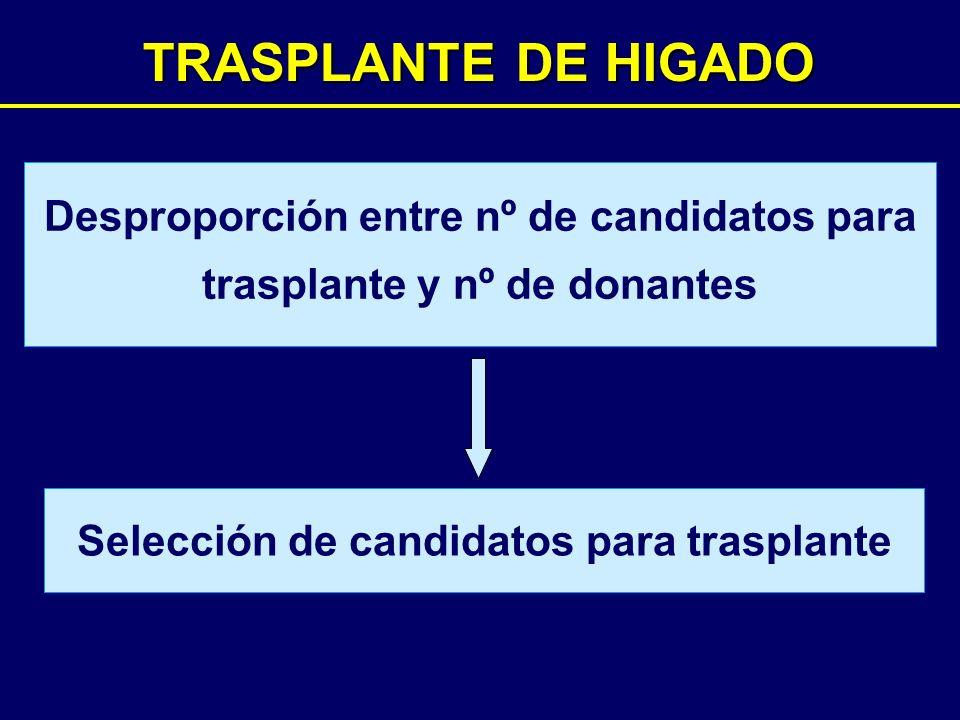 TRASPLANTE DE HIGADO MELD score 50403020100 100 80 60 40 20 0 Probabilidad de supervivencia a 3 meses (%) Datos de Hospital Clínic, Barcelona Período de espera hasta el trasplante 2.