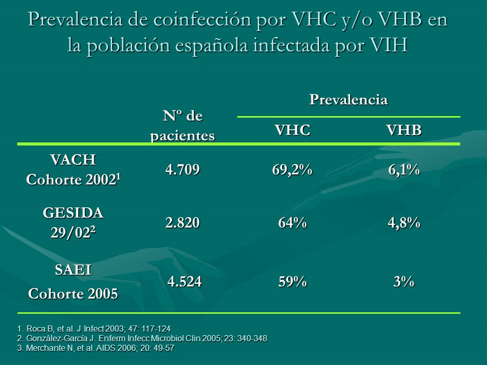 Prevalencia de coinfección por VHC y/o VHB en la población española infectada por VIH Nº de pacientes 6,1%69,2%4.709 VACH Cohorte 2002 1 VHBVHC 3%59%