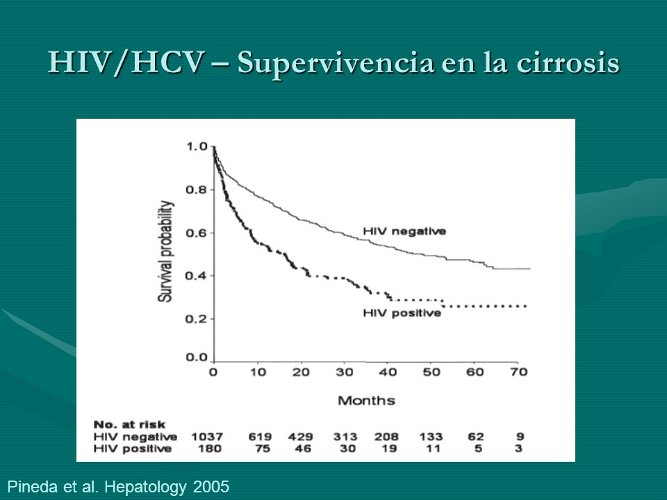 Interaction of Antiretrovirals (NRTIs) with HCV Therapy ddI (avoid) 1ddI (avoid) 1 –Hepatic decompensation in patients with cirrhosis –Pancreatitis –Lactic acidosis d4T (avoid) 1d4T (avoid) 1 –Lactic acidosis –Increase in lipoatrophy ZDV (exchange where possible) 1,2ZDV (exchange where possible) 1,2 –Anaemia more severe/more frequent dose reduction of RBV –Reduced efficacy of HCV therapy ABC (cohort data, or retrospective analysis of controlled trial) 3,4ABC (cohort data, or retrospective analysis of controlled trial) 3,4 –Reduced efficacy of HCV therapy 1.