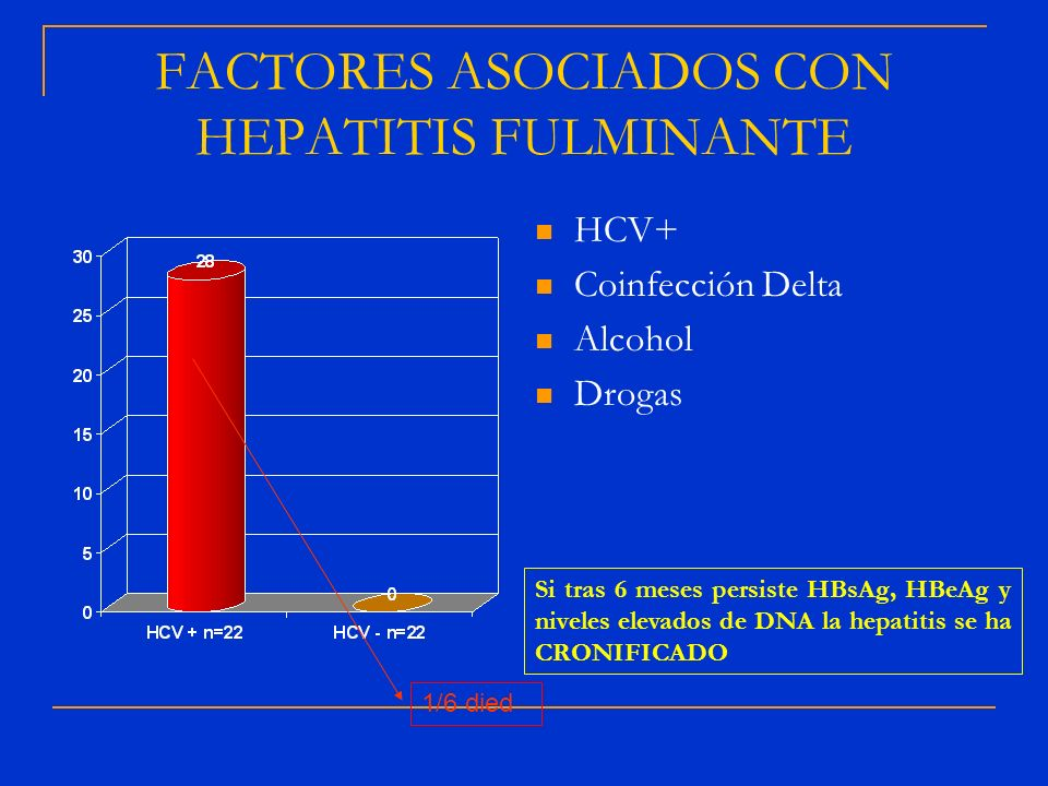 FACTORES ASOCIADOS CON HEPATITIS FULMINANTE HCV+ Coinfección Delta Alcohol Drogas 1/6 died Si tras 6 meses persiste HBsAg, HBeAg y niveles elevados de