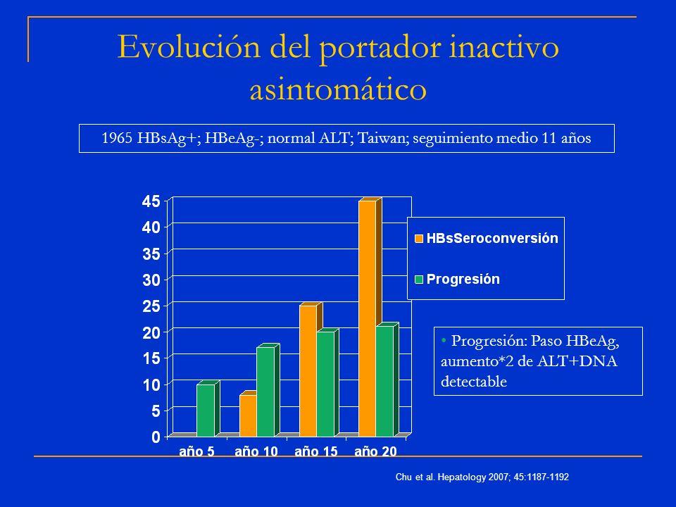 Evolución del portador inactivo asintomático Chu et al. Hepatology 2007; 45:1187-1192 1965 HBsAg+; HBeAg-; normal ALT; Taiwan; seguimiento medio 11 añ