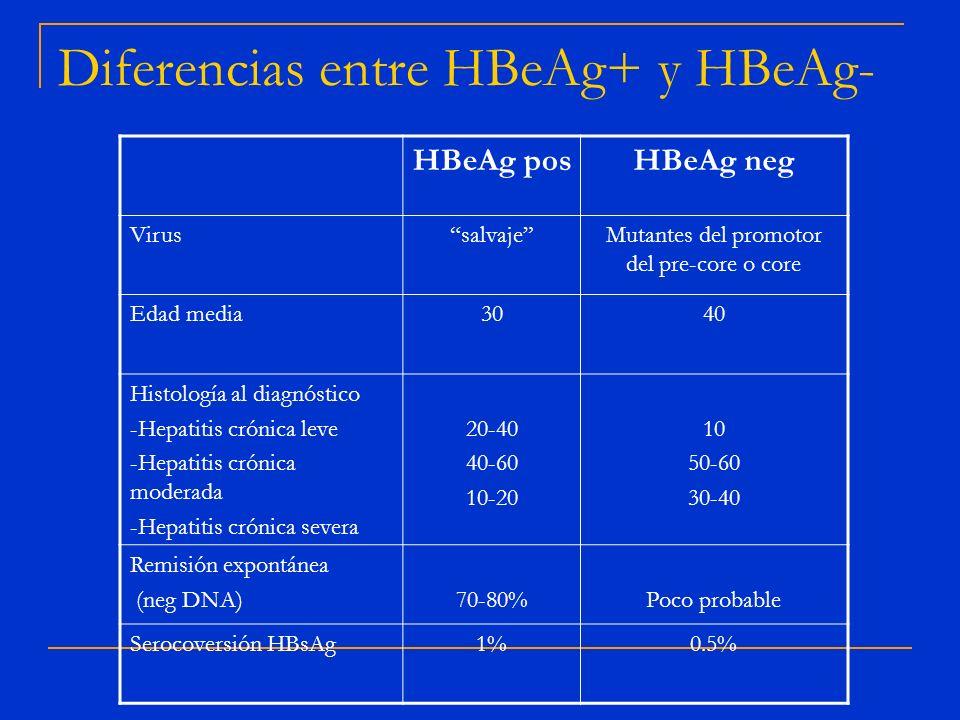 Diferencias entre HBeAg+ y HBeAg- HBeAg posHBeAg neg VirussalvajeMutantes del promotor del pre-core o core Edad media3040 Histología al diagnóstico -H