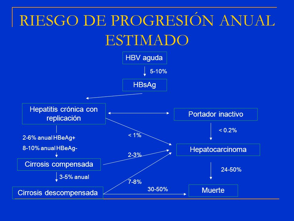RIESGO DE PROGRESIÓN ANUAL ESTIMADO HBV aguda HBsAg 5-10% Hepatitis crónica con replicación Portador inactivo 2-6% anual HBeAg+ 8-10% anual HBeAg- Cir