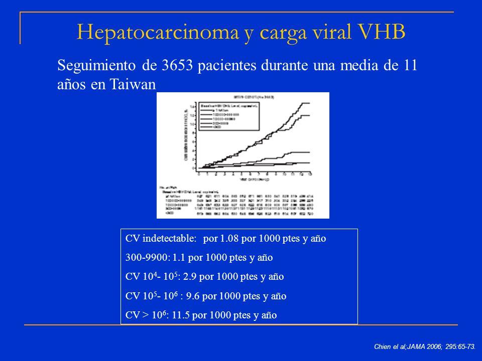Hepatocarcinoma y carga viral VHB Seguimiento de 3653 pacientes durante una media de 11 años en Taiwan CV indetectable: por 1.08 por 1000 ptes y año 3