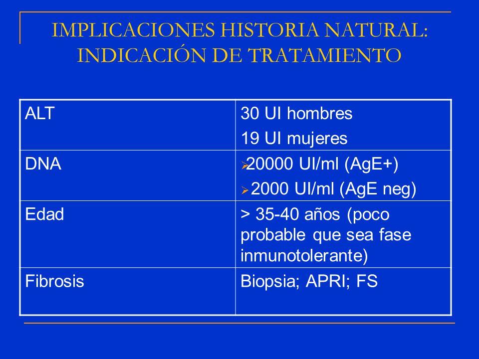 IMPLICACIONES HISTORIA NATURAL: INDICACIÓN DE TRATAMIENTO ALT30 UI hombres 19 UI mujeres DNA 20000 UI/ml (AgE+) 2000 UI/ml (AgE neg) Edad> 35-40 años