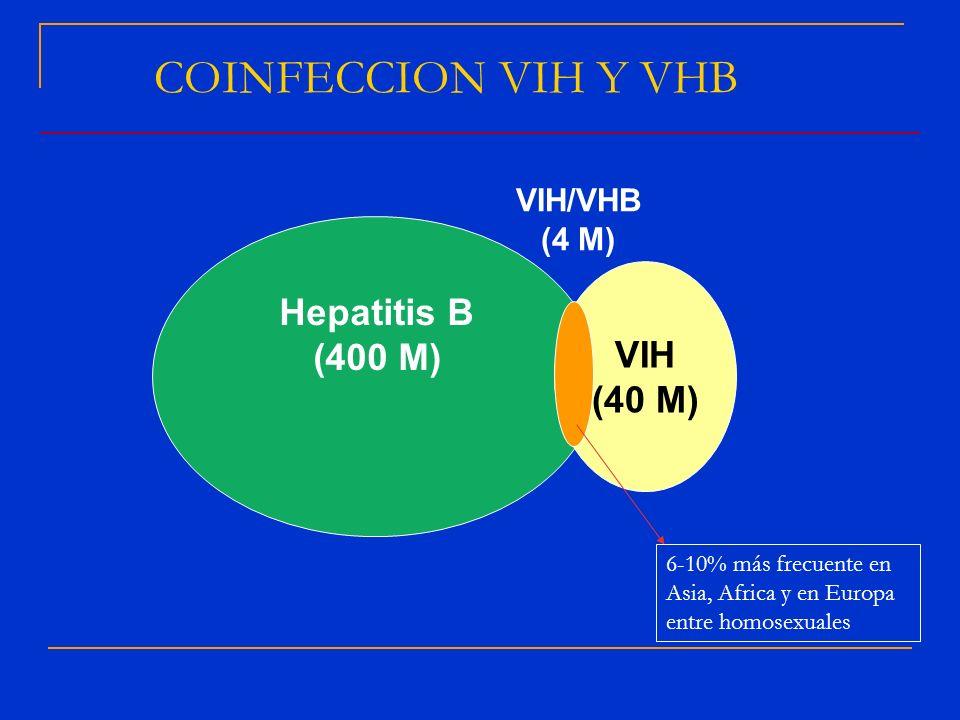 VIH (40 M) Hepatitis B (400 M) COINFECCION VIH Y VHB VIH/VHB (4 M) 6-10% más frecuente en Asia, Africa y en Europa entre homosexuales