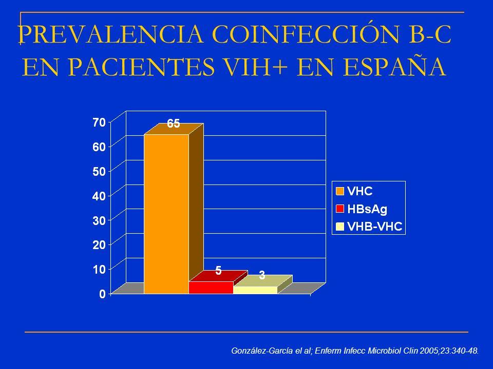 PREVALENCIA COINFECCIÓN B-C EN PACIENTES VIH+ EN ESPAÑA González-García el al; Enferm Infecc Microbiol Clin 2005;23:340-48.