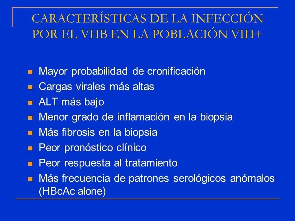 CARACTERÍSTICAS DE LA INFECCIÓN POR EL VHB EN LA POBLACIÓN VIH+ Mayor probabilidad de cronificación Cargas virales más altas ALT más bajo Menor grado