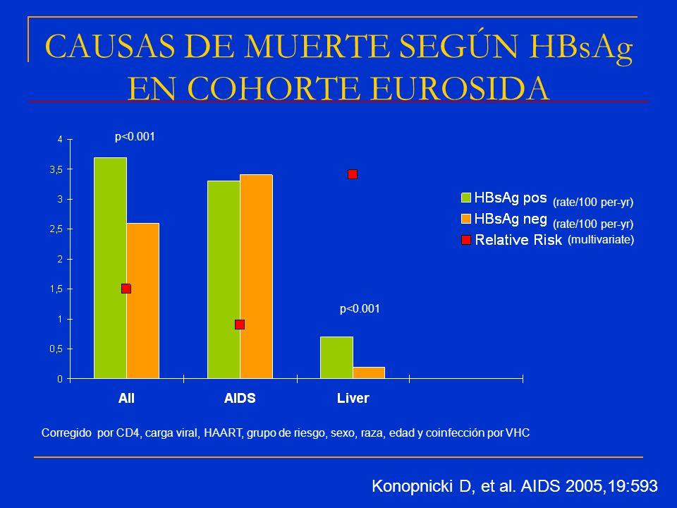 (rate/100 per-yr) Konopnicki D, et al. AIDS 2005,19:593 (multivariate) p<0.001 Corregido por CD4, carga viral, HAART, grupo de riesgo, sexo, raza, eda