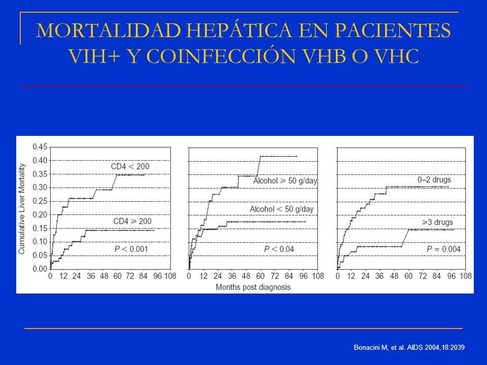 Bonacini M, et al. AIDS 2004,18:2039 MORTALIDAD HEPÁTICA EN PACIENTES VIH+ Y COINFECCIÓN VHB O VHC