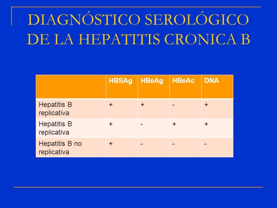 DIAGNÓSTICO SEROLÓGICO DE LA HEPATITIS CRONICA B HBSAgHBeAgHBeAcDNA Hepatitis B replicativa ++-+ +-++ Hepatitis B no replicativa +---