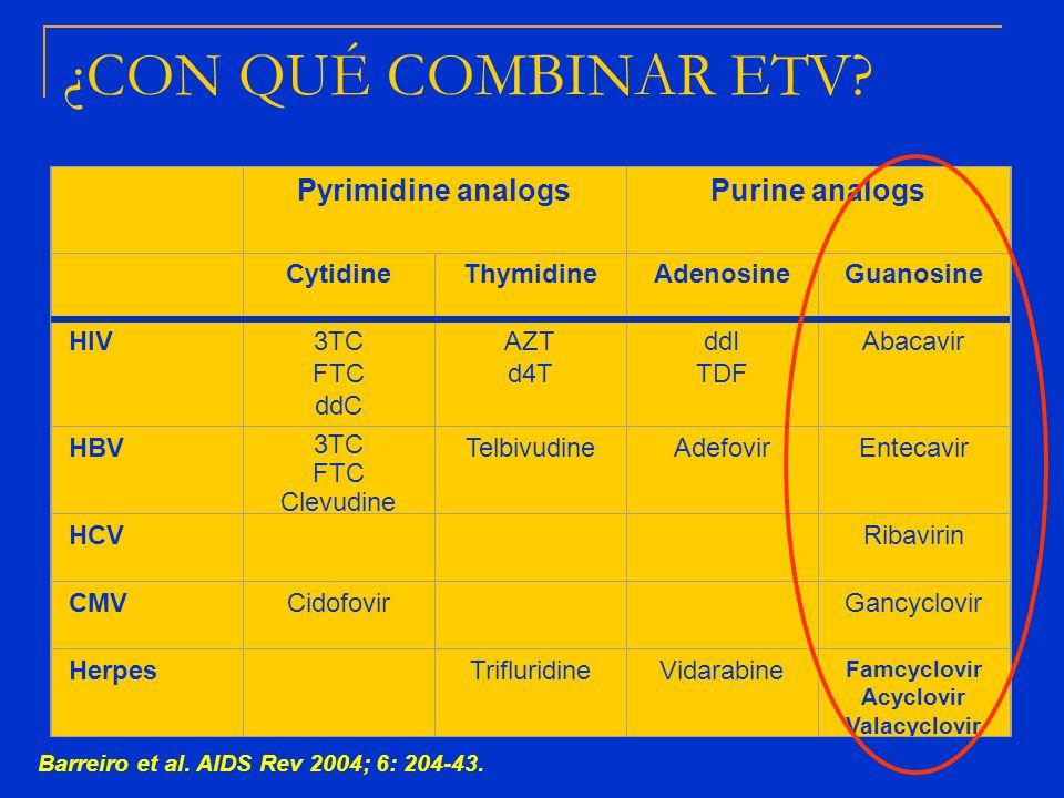 Barreiro et al. AIDS Rev 2004; 6: 204-43. Pyrimidine analogsPurine analogs CytidineThymidineAdenosineGuanosine HIV3TC FTC ddC AZT d4T ddI TDF Abacavir