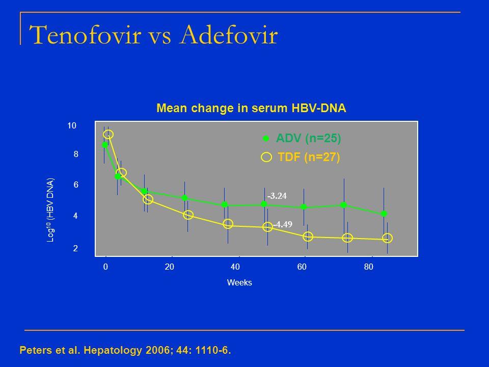 Tenofovir vs Adefovir Peters et al. Hepatology 2006; 44: 1110-6. Mean change in serum HBV-DNA 0 ADV (n=25) TDF (n=27) 20406080 Weeks 2 4 6 8 10 Log 10