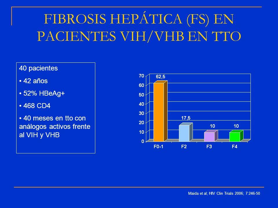 FIBROSIS HEPÁTICA (FS) EN PACIENTES VIH/VHB EN TTO 40 pacientes 42 años 52% HBeAg+ 468 CD4 40 meses en tto con análogos activos frente al VIH y VHB Ma