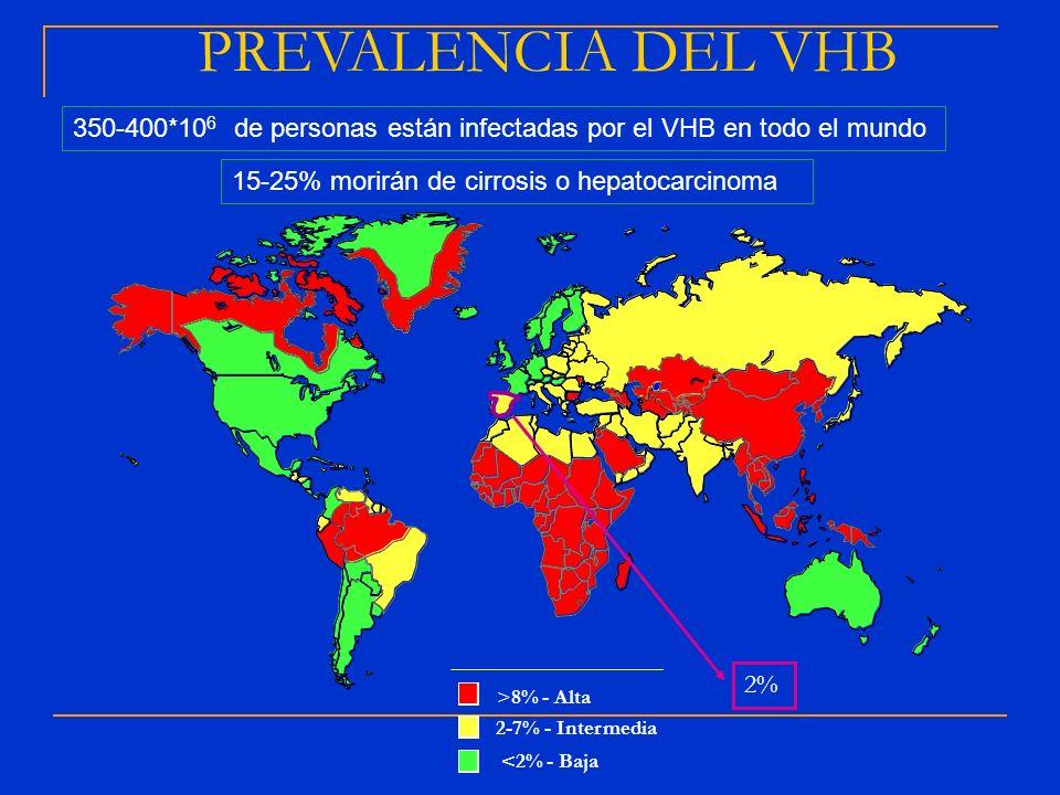 >8% - Alta 2-7% - Intermedia <2% - Baja PREVALENCIA DEL VHB 15-25% morirán de cirrosis o hepatocarcinoma 350-400*10 6 de personas están infectadas por