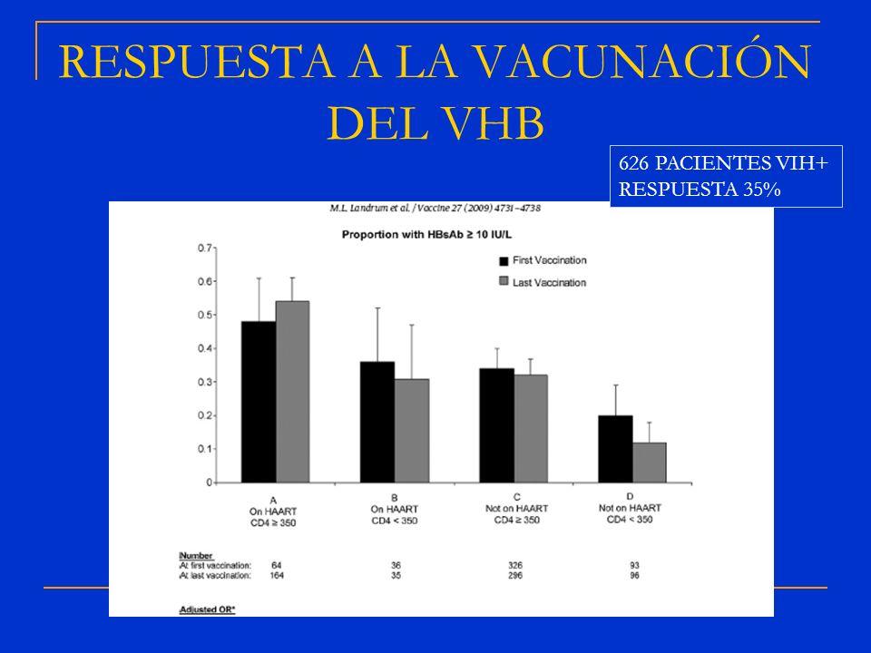 RESPUESTA A LA VACUNACIÓN DEL VHB 626 PACIENTES VIH+ RESPUESTA 35%