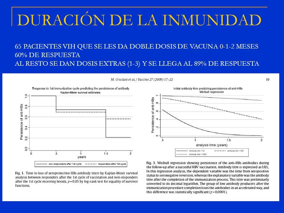 DURACIÓN DE LA INMUNIDAD 65 PACIENTES VIH QUE SE LES DA DOBLE DOSIS DE VACUNA 0-1-2 MESES 60% DE RESPUESTA AL RESTO SE DAN DOSIS EXTRAS (1-3) Y SE LLE