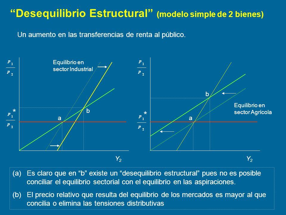 Desequilibrio Estructural (modelo simple de 2 bienes) Equilibrio en sector Industrial 2 1 p p (a)Es claro que en b existe un desequilibrio estructural