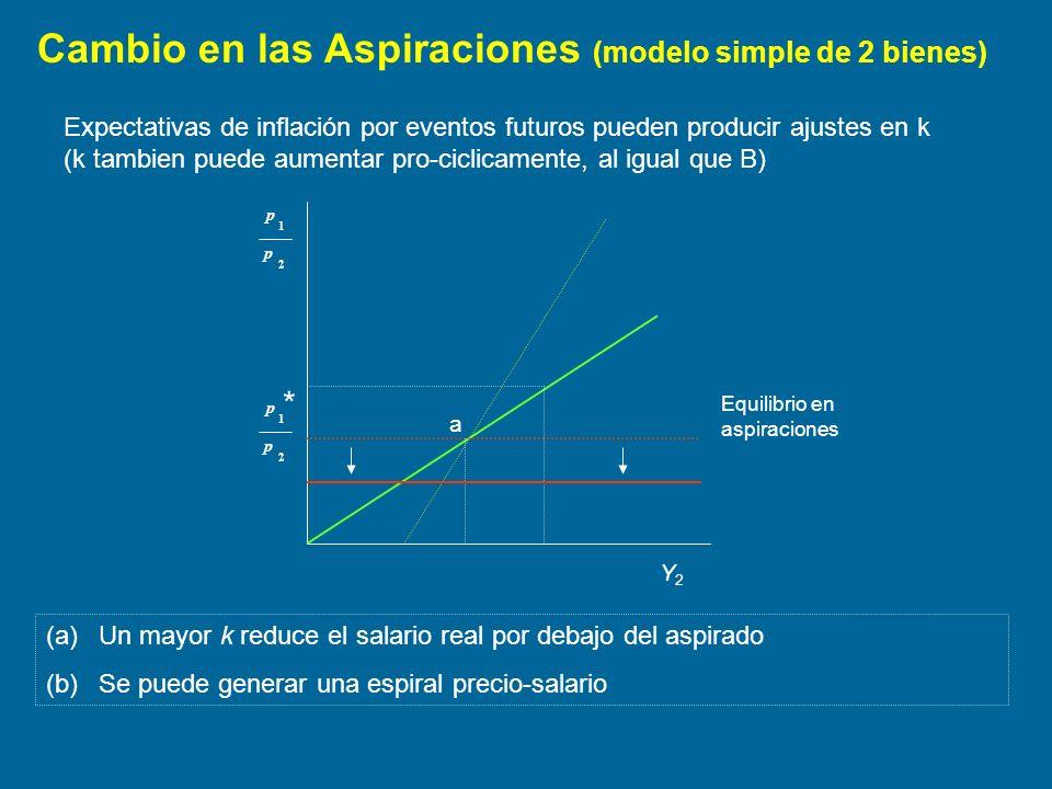 Cambio en las Aspiraciones (modelo simple de 2 bienes) Equilibrio en aspiraciones 2 1 p p (a)Un mayor k reduce el salario real por debajo del aspirado