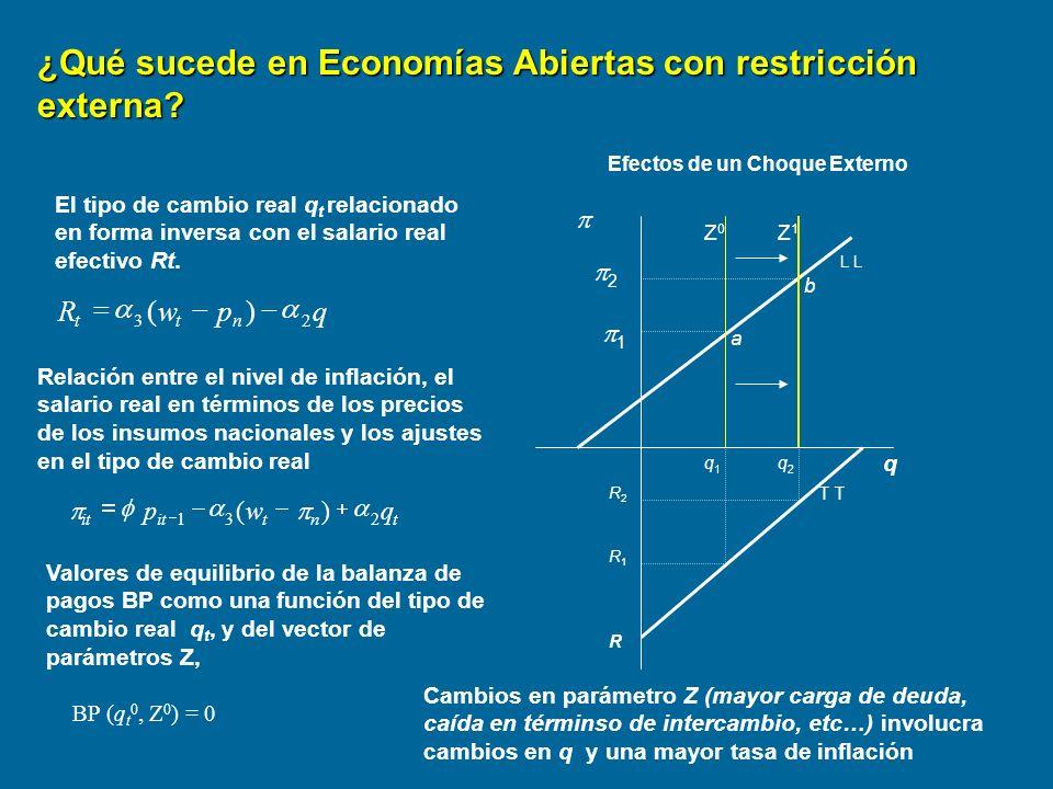 ¿Qué sucede en Economías Abiertas con restricción externa? L 1 q R q1q1 q2q2 R2R2 R1R1 Z0Z0 Z1Z1 T a b Efectos de un Choque Externo 2 Valores de equil