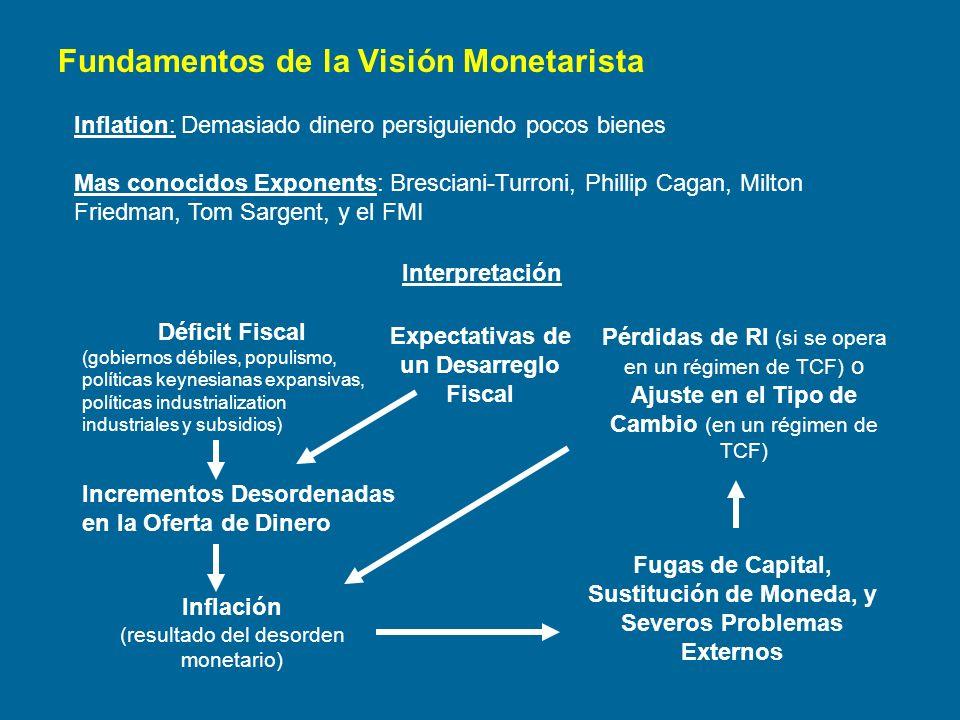 Fundamentos de la Visión Monetarista Inflation: Demasiado dinero persiguiendo pocos bienes Mas conocidos Exponents: Bresciani-Turroni, Phillip Cagan,