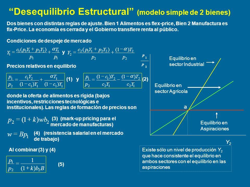 Desequilibrio Estructural (modelo simple de 2 bienes) Equilibrio en sector Industrial 2 1 p p (a)Es claro que en b existe un desequilibrio estructural pues no es posible conciliar el equilibrio sectorial con el equilibrio en las aspiraciones.