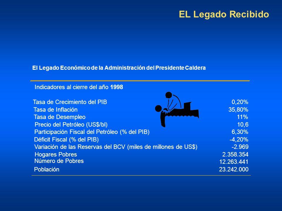 El Legado Económico de la Administración del Presidente Caldera Indicadores al cierre del año 1998 Tasa de Crecimiento del PIB0,20% Tasa de Inflación35,80% Tasa de Desempleo11% Precio del Petróleo (US$/bl)10,6 Participación Fiscal del Petróleo (% del PIB)6,30% Déficit Fiscal (% del PIB)-4,20% Variación de las Reservas del BCV (miles de millones de US$)-2.969 Hogares Pobres2.358.354 Número de Pobres 12.263.441 Población23.242.000 EL Legado Recibido