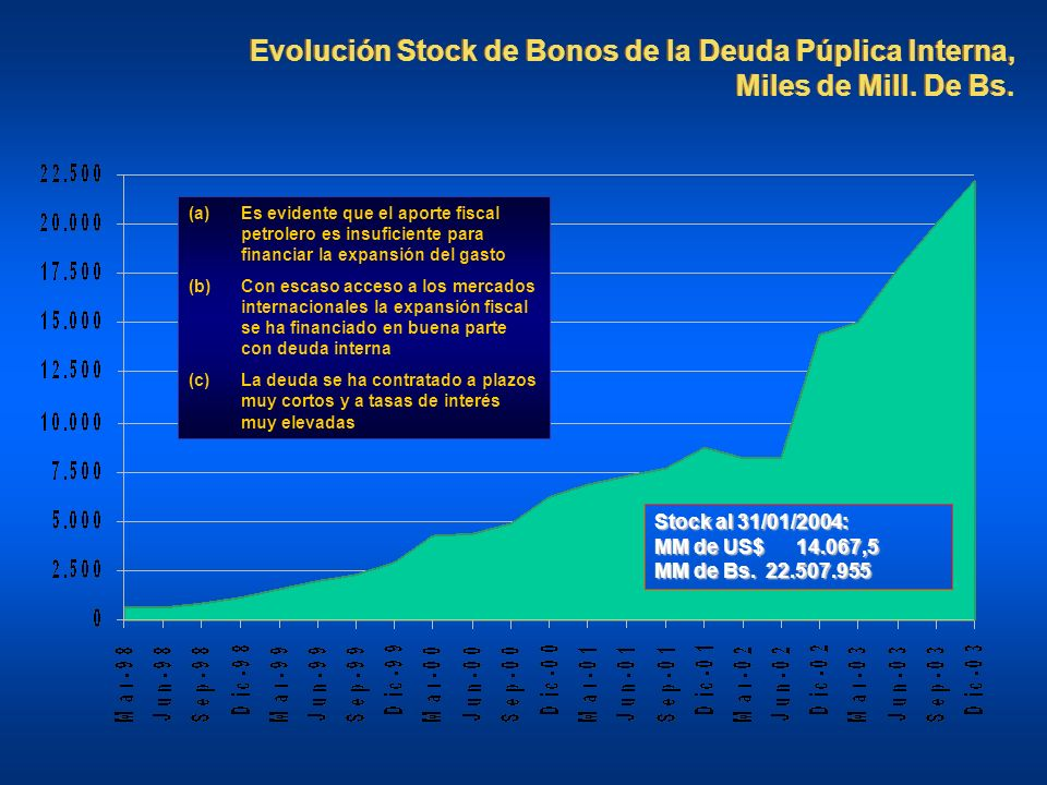 Evolución Stock de Bonos de la Deuda Púplica Interna, Miles de Mill. De Bs. Stock al 31/01/2004: MM de US$ 14.067,5 MM de Bs. 22.507.955 (a)Es evident