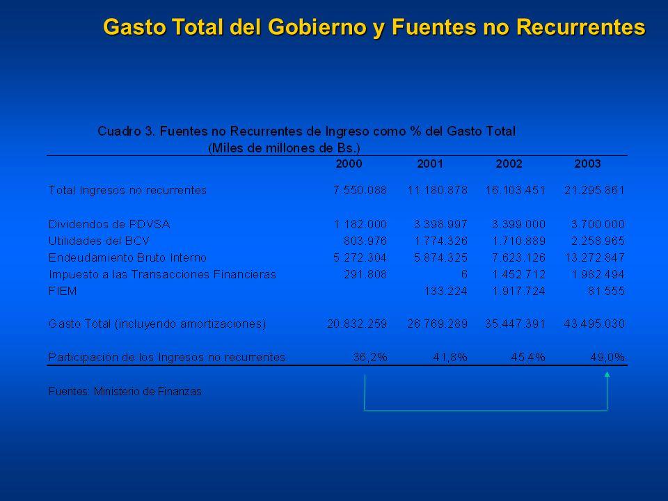 Gasto Total del Gobierno y Fuentes no Recurrentes