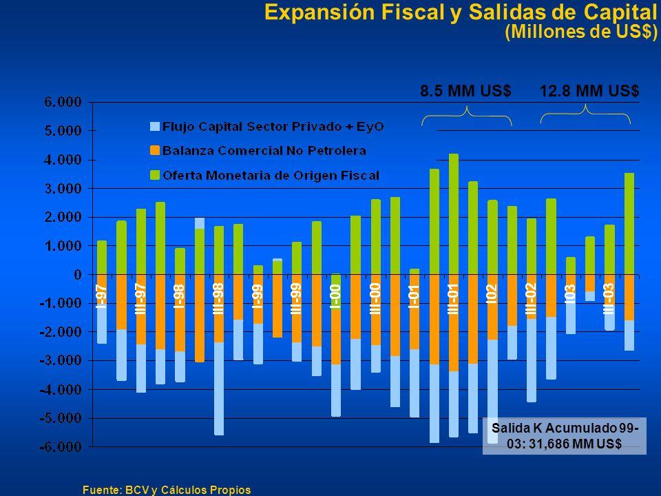 Expansión Fiscal y Salidas de Capital (Millones de US$) Fuente: BCV y Cálculos Propios 12.8 MM US$ 8.5 MM US$ Salida K Acumulado 99- 03: 31,686 MM US$