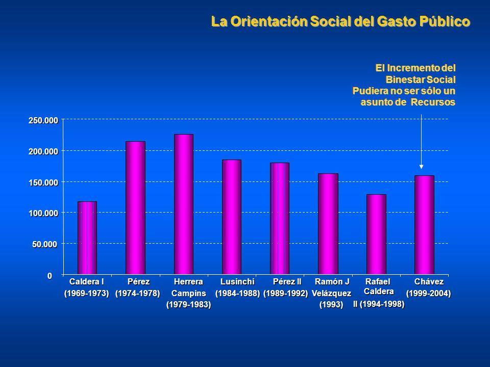 0 50.000 100.000 150.000 200.000 250.000 Caldera I (1969-1973) Pérez Pérez (1974-1978) Herrera Campins (1979-1983) Lusinchi (1984-1988) Pérez II Pérez II (1989-1992) Ramón J Velázquez (1993) RafaelCaldera II (1994-1998) Chávez (1999-2004) La Orientación Social del Gasto Público El Incremento del Binestar Social Pudiera no ser sólo un asunto de Recursos El Incremento del Binestar Social Pudiera no ser sólo un asunto de Recursos