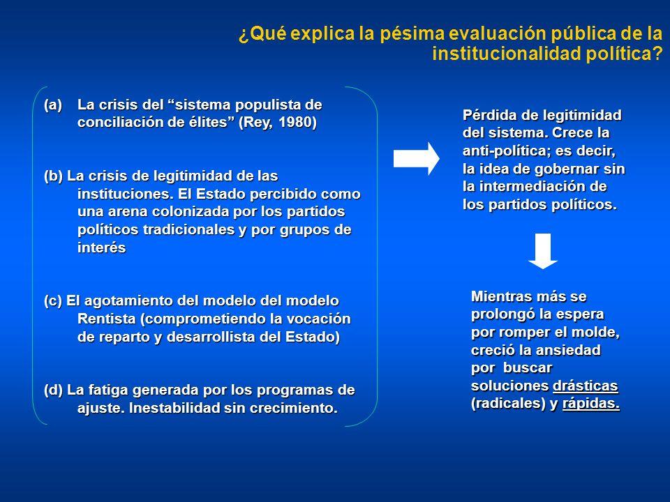¿Qué explica la pésima evaluación pública de la institucionalidad política? (a)La crisis del sistema populista de conciliación de élites (Rey, 1980) (