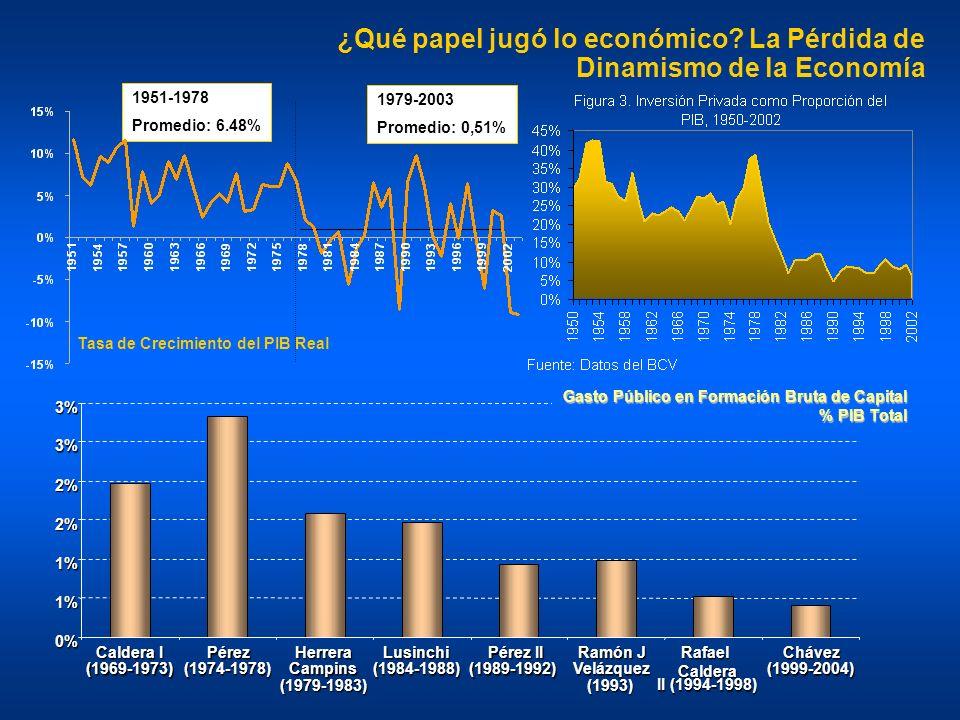 1979-2003 Promedio: 0,51% 1951-1978 Promedio: 6.48% ¿Qué papel jugó lo económico? La Pérdida de Dinamismo de la Economía Tasa de Crecimiento del PIB R