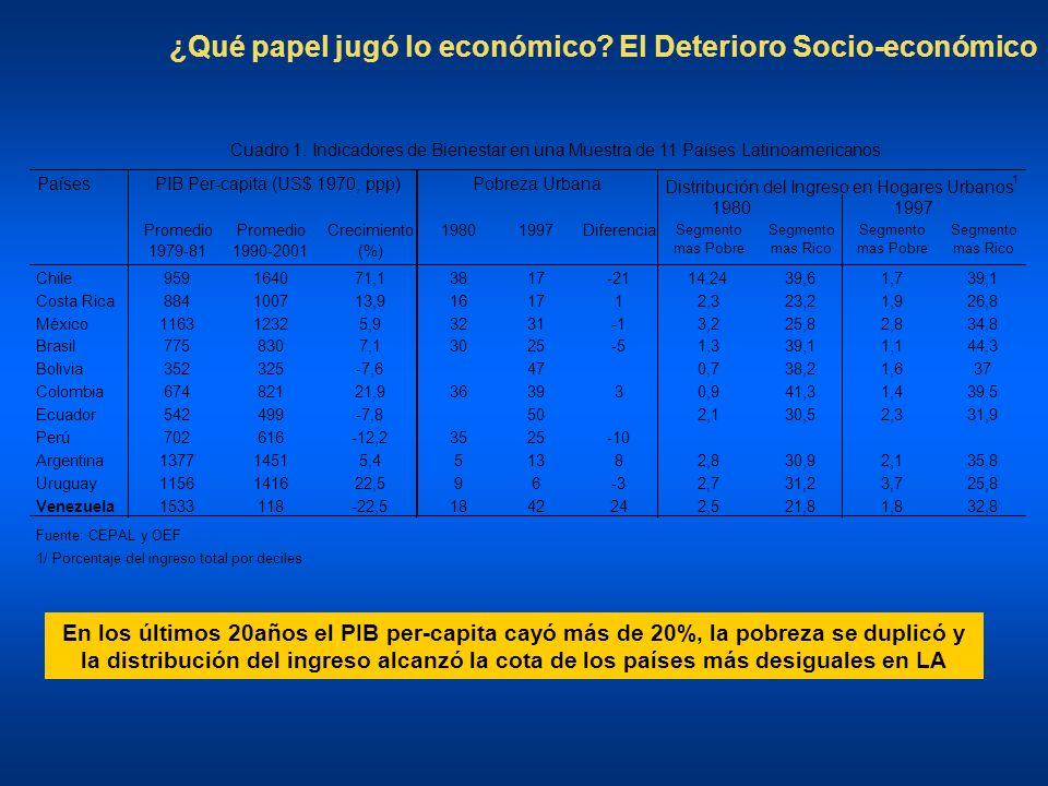 En los últimos 20años el PIB per-capita cayó más de 20%, la pobreza se duplicó y la distribución del ingreso alcanzó la cota de los países más desiguales en LA ¿Qué papel jugó lo económico.