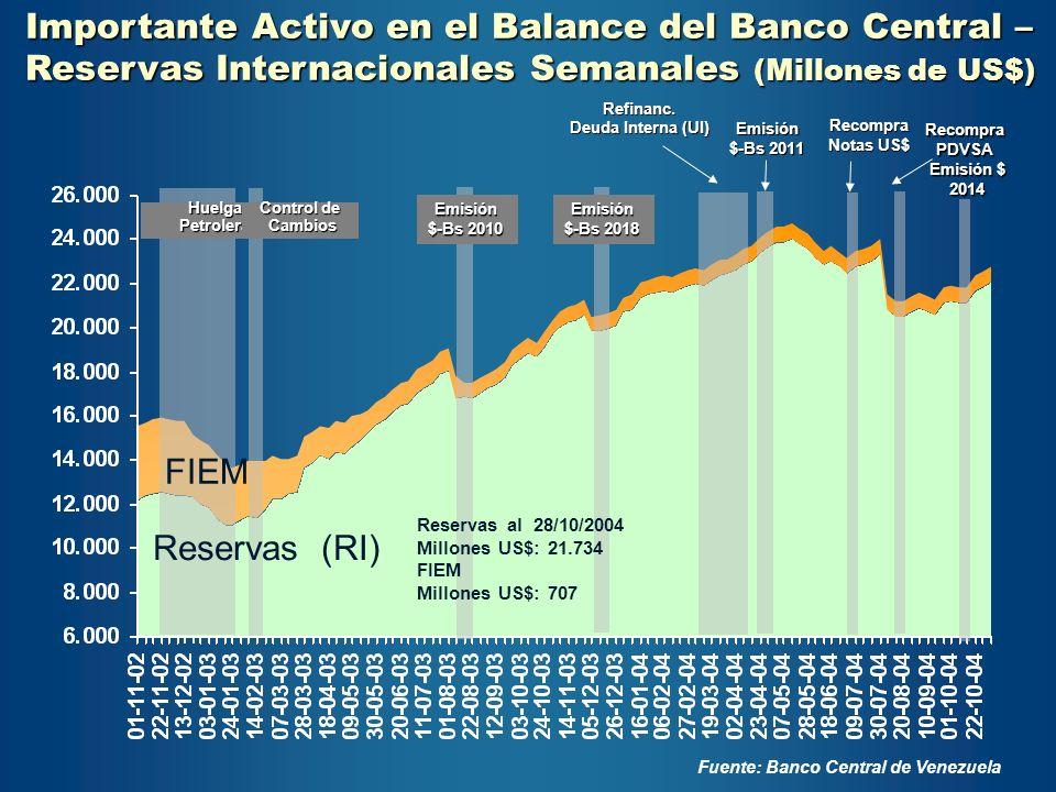 Importante Activo en el Balance del Banco Central – Reservas Internacionales Semanales (Millones de US$) Refinanc. Deuda Interna (UI) Fuente: Banco Ce