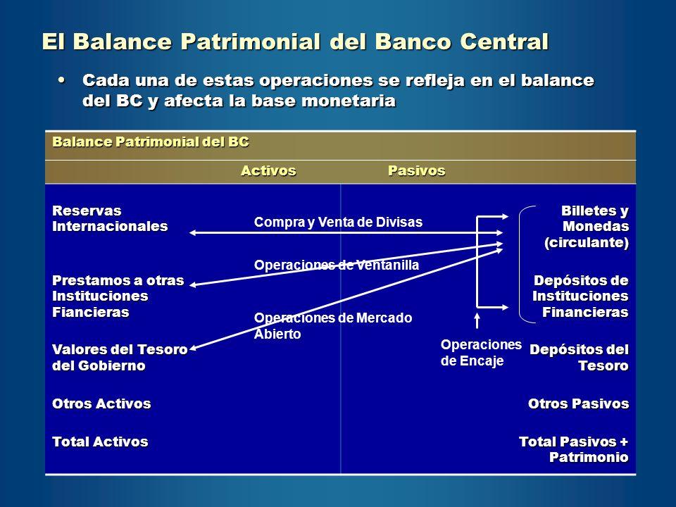 El Balance Patrimonial del Banco Central Cada una de estas operaciones se refleja en el balance del BC y afecta la base monetariaCada una de estas ope