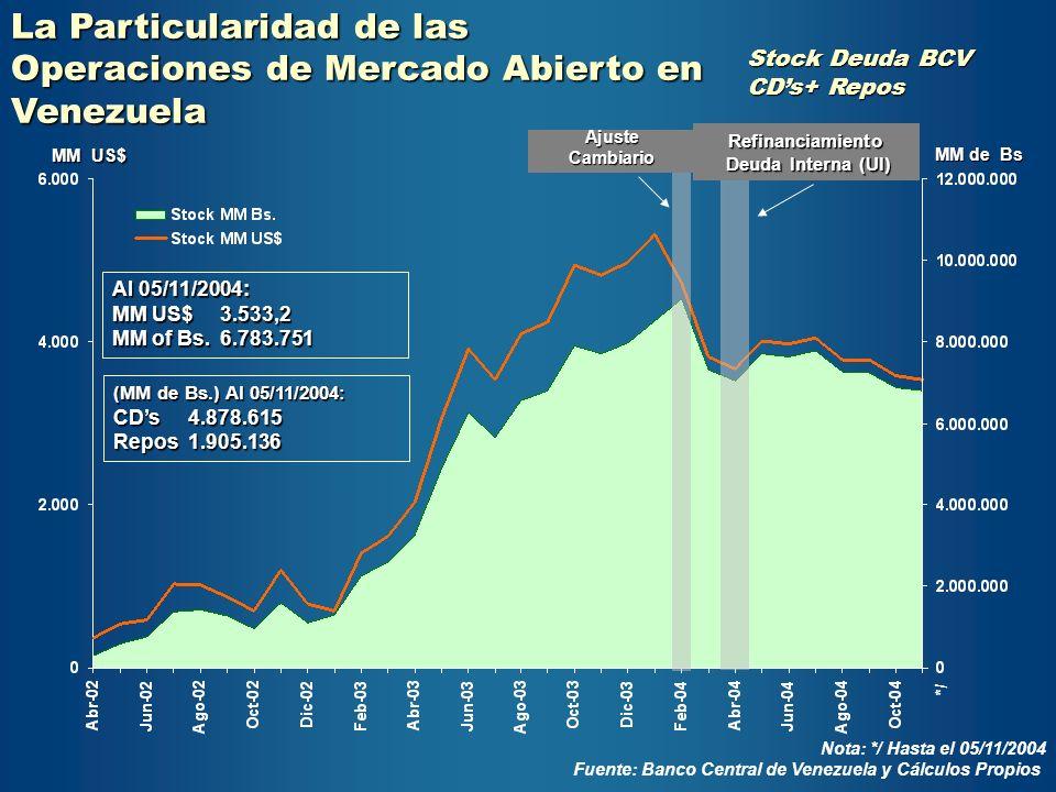La Particularidad de las Operaciones de Mercado Abierto en Venezuela Al 05/11/2004: MM US$ 3.533,2 MM of Bs. 6.783.751 MM US$ MM de Bs (MM de Bs.) Al