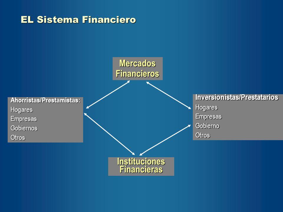 EL Sistema Financiero EL Sistema Financiero Mercados Financieros Ahorristas/Prestamistas:HogaresEmpresasGobiernosOtros Instituciones Financieras Inver