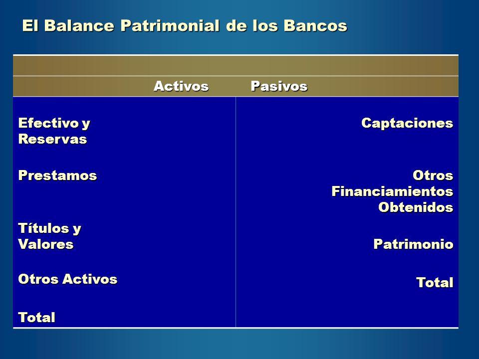 El Balance Patrimonial de los Bancos ActivosPasivos Efectivo y Reservas Captaciones Prestamos Otros Financiamientos Obtenidos Títulos y Valores Otros