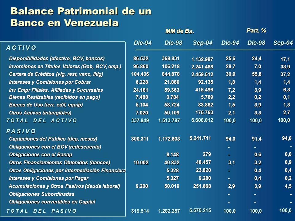 Balance Patrimonial de un Banco en Venezuela Dic-94Dic-98Sep-04Dic-94Dic-98Sep-04 A C T I V O Disponibilidades (efectivo, BCV, bancos) Disponibilidade