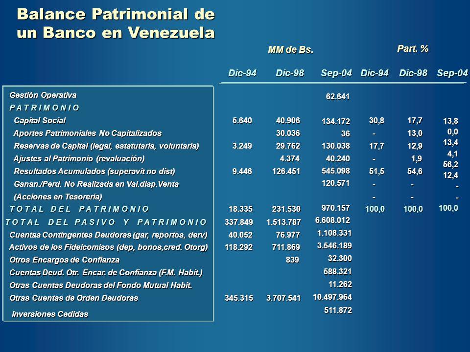 Dic-94Dic-98Sep-04Dic-94Dic-98Sep-04 Gestión Operativa Gestión Operativa62.641 134.17236130.03840.240545.098120.571970.1576.608.012 P A T R I M O N I
