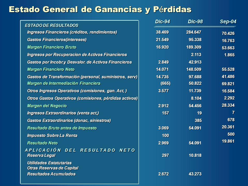 Dic-94Dic-98Sep-04 ESTADO DE RESULTADOS Ingresos Financieros (créditos, rendimientos) Ingresos Financieros (créditos, rendimientos)38.469 284.647 70.4