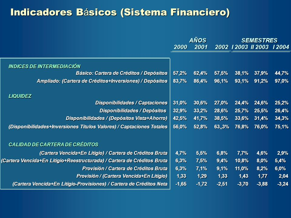 200020012002 I 2003 II 2003 I 2004 AÑOSSEMESTRES INDICES DE INTERMEDIACIÓN Básico: Cartera de Créditos / Depósitos 57,2%62,4%57,5%37,9%44,7% Ampliado: