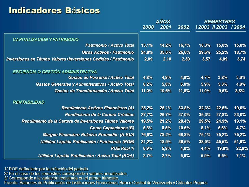 CAPITALIZACIÓN Y PATRIMONIO Patrimonio / Activo Total 13,1%14,2%16,7%15,0%15,0% Otros Activos / Patrimonio 24,8%35,6%26,6%25,2%18,7% Inversiones en Tí
